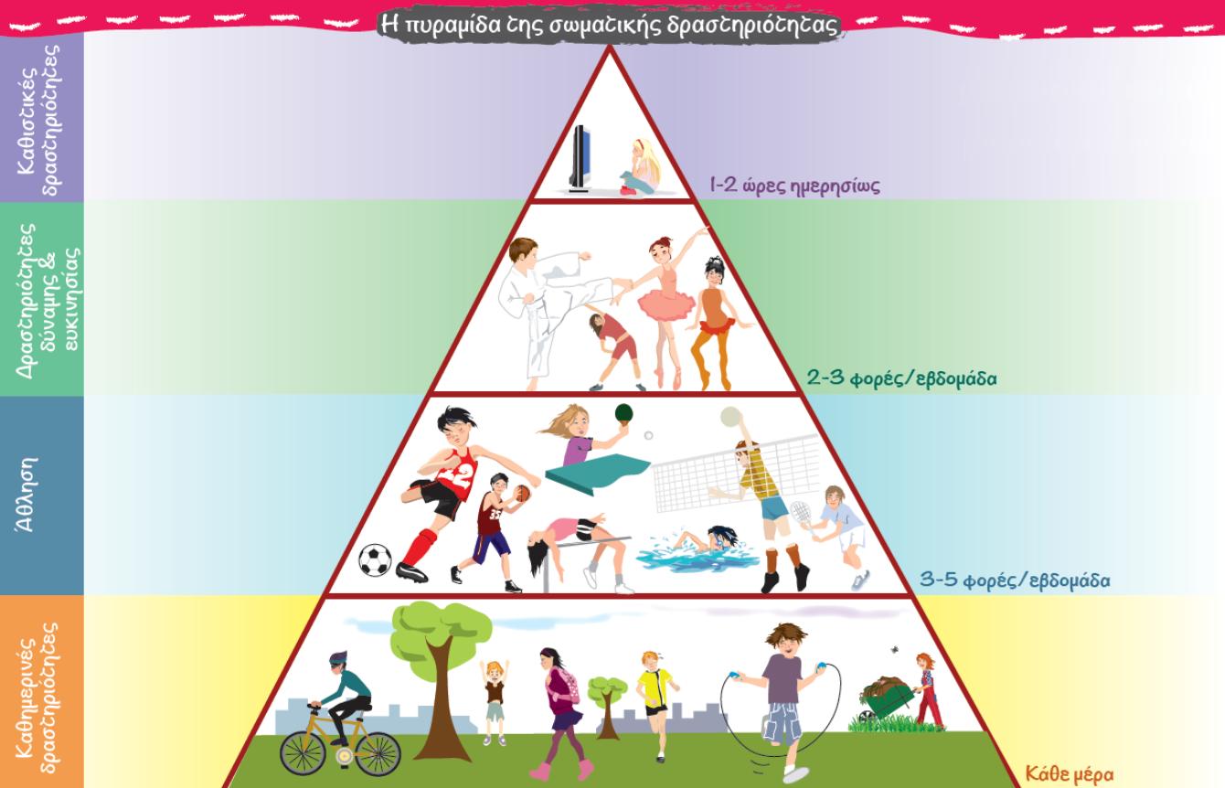 πυραμίδα σωματικής διατροφής