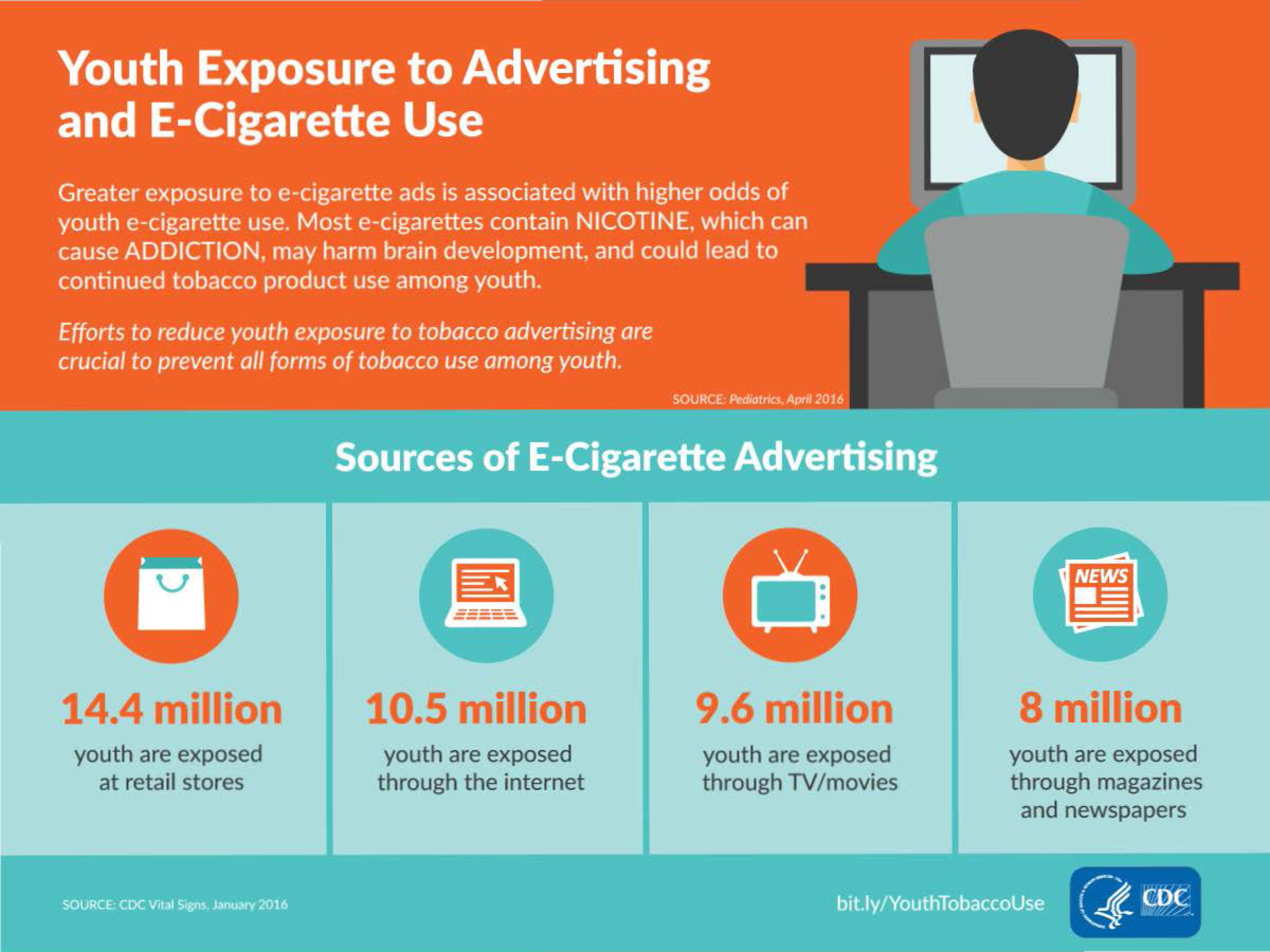 Youth Exposure to Advertising and E-Cigarette Use