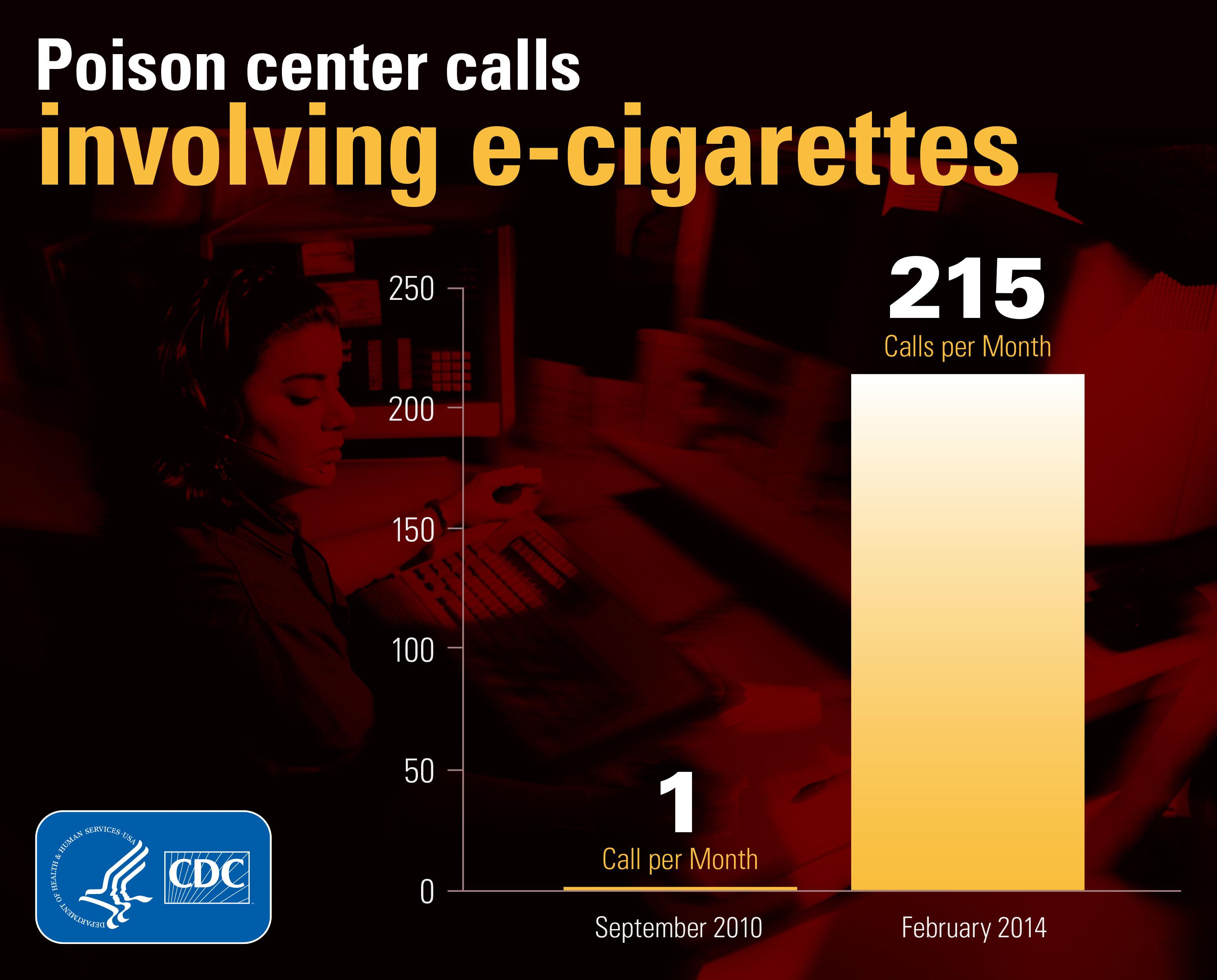 Poison center calls involving e-cigarettes