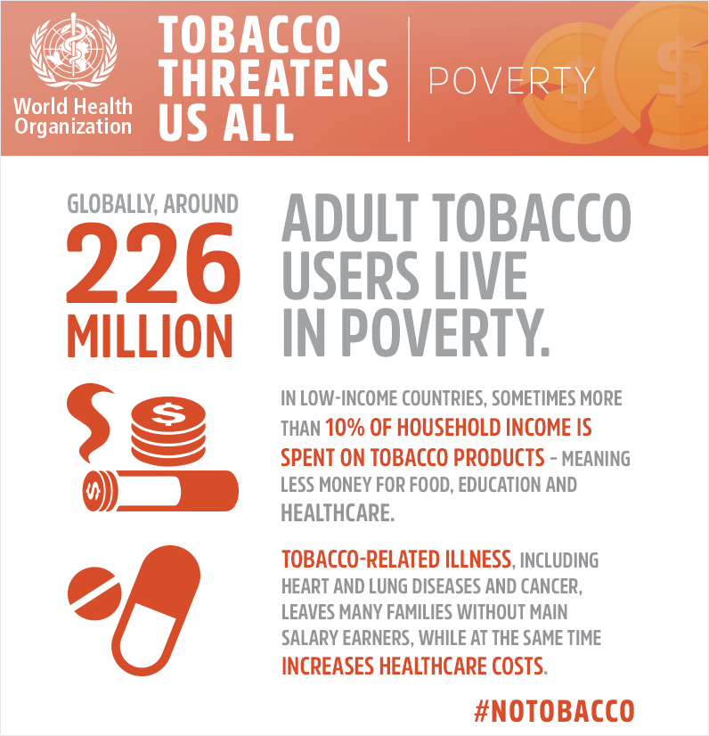 WHO infographic Tobacco poverty 2019
